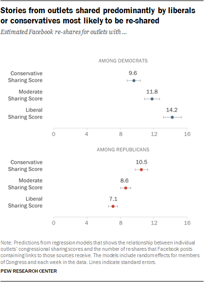 Stories from outlets shared predominantly by liberals or conservatives most likely to be re-shared