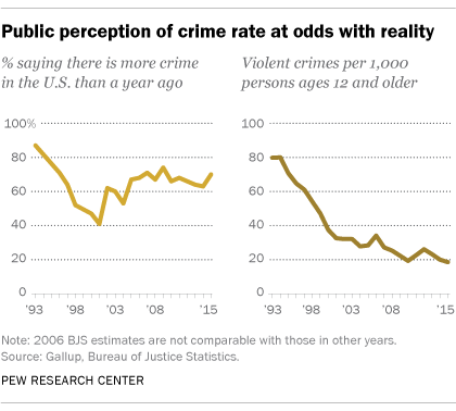 Public perception of crime rate at odds with reality