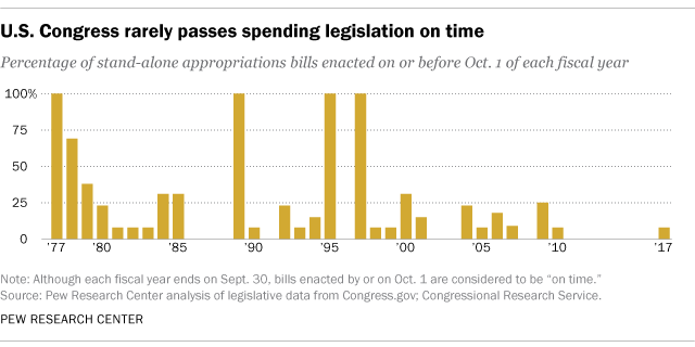 Bush Submits Budget To Congress Thats >> Congress Has Long Struggled To Pass Spending Bills On Time Pew