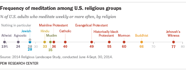 Frequency of meditation among U S  religious groups | Pew Research