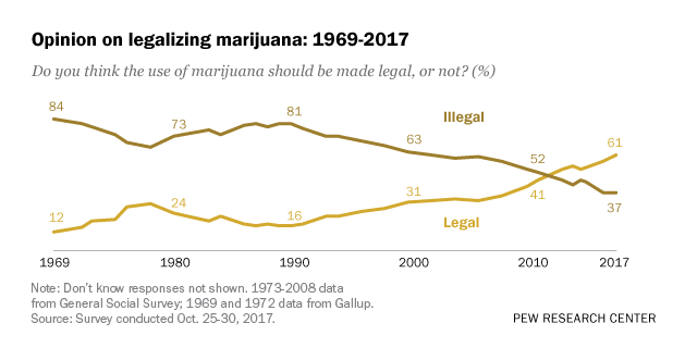 Opinion on legalizing marijuana: 1969-2017
