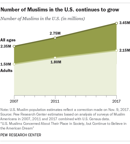 As Muslim populace grows, so what can happen to a society