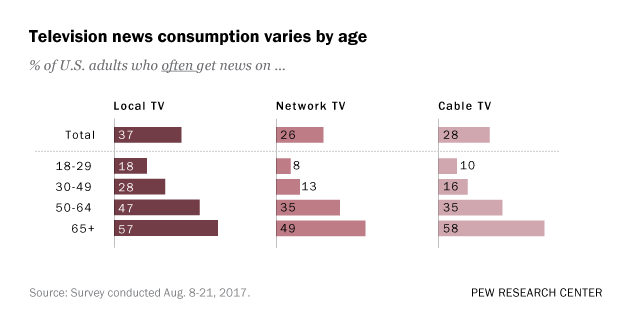 Fewer Americans rely on TV news