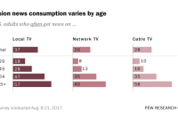 Television news consumption varies by age