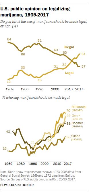 U.S. public opinion on legalizing marijuana, 1969-2017