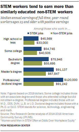 STEM workers tend to earn more than similarly educated non-STEM workers