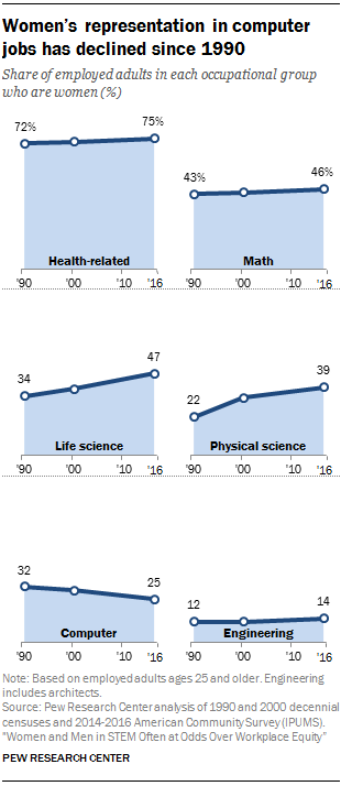 7 facts about the STEM workforce   Pew Research Center