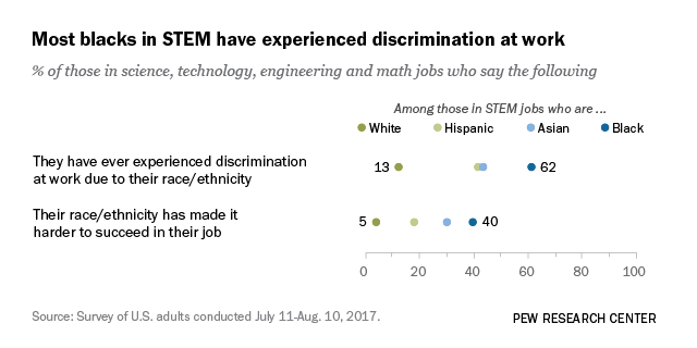 Most blacks in STEM have experienced discrimination at work