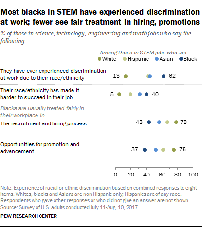 Most black STEM workers say they've faced discrimination on the job