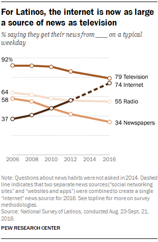 For Latinos, the internet is now as large a source of news as television