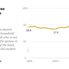 Nearly one-in-three adults in U.S. are 'doubled up' in housing