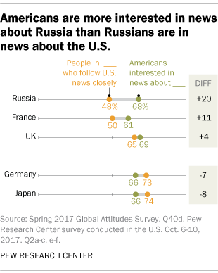 Americans are more interested in news about Russia than Russians are in news about U.S.
