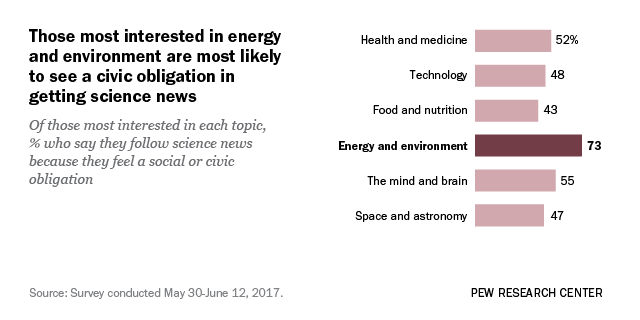 Many interested in environment see following science news as