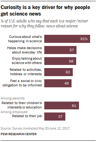 Curiosity is a key driver for why people get science news