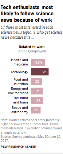 Tech enthusiasts most likely to follow science news because of work