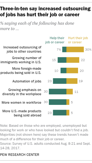 Trends Changing The Us Workplace Seen As Both Positive Negative
