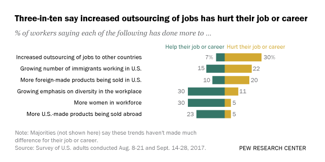 Three-in-ten say increased outsourcing of jobs has hurt their job or career