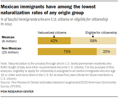 Mexican immigrants have among the lowest naturalization rates of any origin group