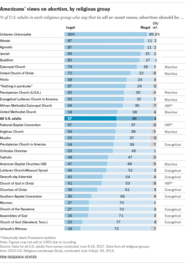 Americans' views on abortion, by religious group
