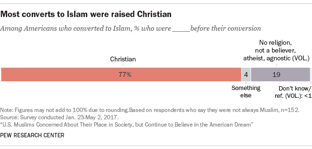 Most converts to Islam were raised Christian
