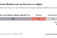 Many former Muslims now say they have no religion