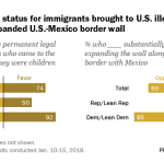 Support for legal status for immigrants brought to U.S. illegally as children; opposition to expanded U.S.-Mexico border wall