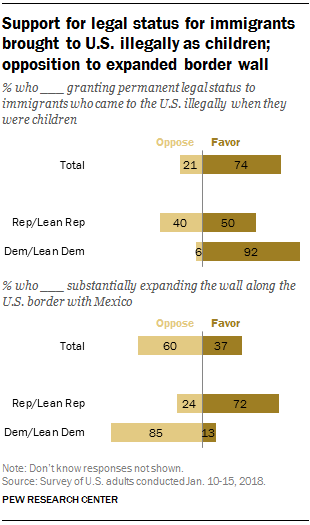 Support for legal status for immigrants brought to U.S. illegally, opposition to expanded U.S.-Mexico border wall
