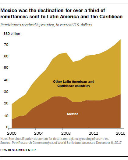 Mexico was the destination for over a third of remittances set to Latin America and the Caribbean