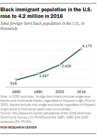 0255c7949b0 1 The black immigrant population has increased fivefold since 1980. There  were 4.2 million black immigrants living in the U.S. in 2016