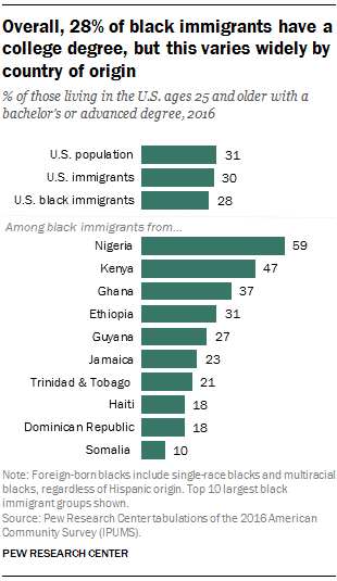 Key facts about black immigrants in the U S  | Pew Research