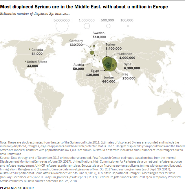 Most displaced Syrians are in the Middle East, with about a million in Europe