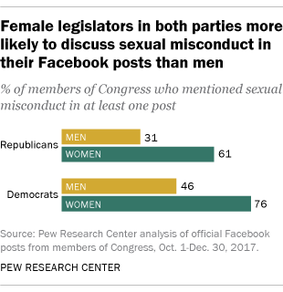 Female legislators in both parties more likely to discuss sexual misconduct in their Facebook posts than men