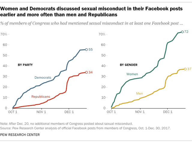 Women and Democrats discussed sexual misconduct in their Facebook posts earlier and more often than men and Republicans