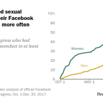 Women discussed sexual misconduct in their Facebook posts earlier and more often than men