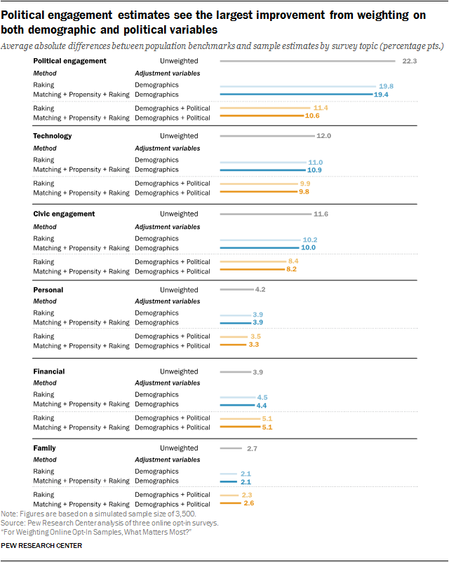 Political engagement estimates see the largest improvement from weighting on both demographic and political variables