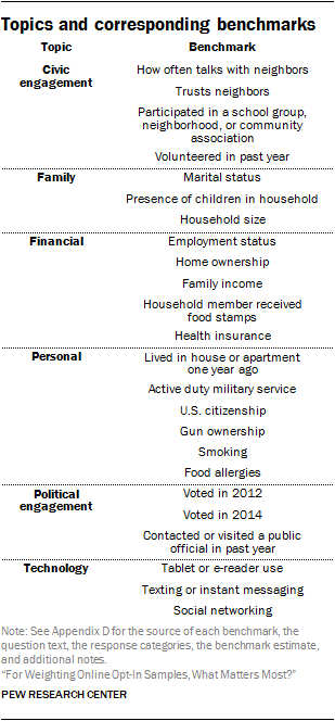 Topics and corresponding benchmarks