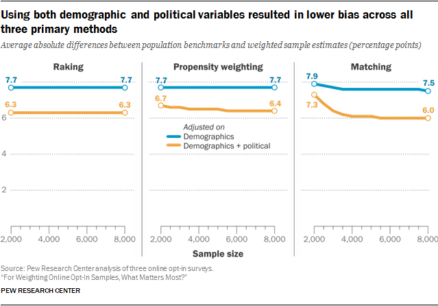 Using both demographic and political variables resulted in lower bias across all three primary methods
