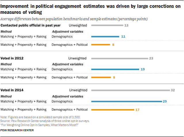 Improvement in political engagement estimates was driven by large corrections on measures of voting