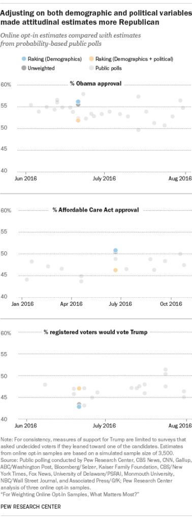 Adjusting on both demographic and political variables made attitudinal estimates more Republican