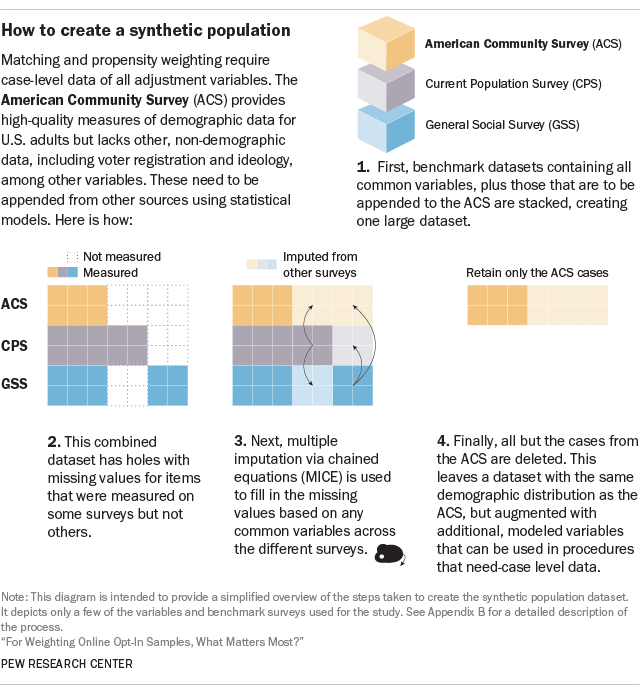 1  How different weighting methods work - Pew Research