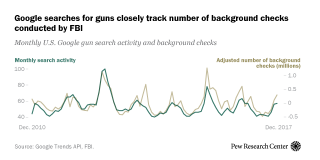 Google searches for guns closely track number of background checks conducted by FBI