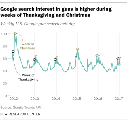 Google search interest in guns is higher during weeks of Thanksgiving and Christmas