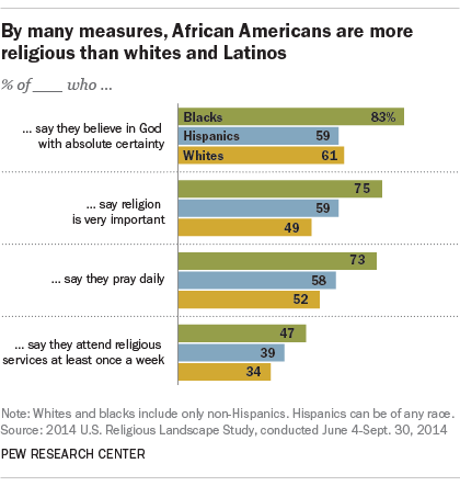 5 facts about blacks and religion in America | Pew Research Center