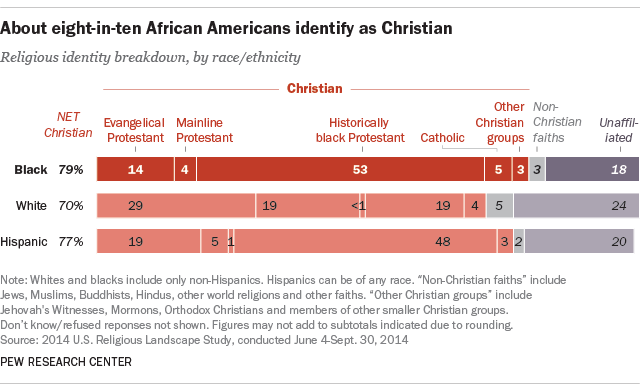 About eight-in-ten African Americans identify as Christian