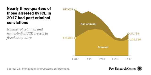 Most immigrants arrested by ICE have prior criminal