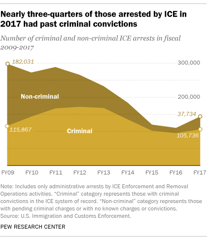 Nearly three-quarters of those arrested by ICE in 2017 had past criminal convictions