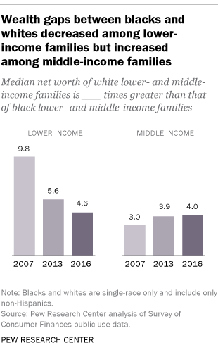 5 Facts About Blacks In The Us Pew Research Center