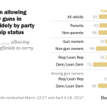 In 2017, views on allowing teachers to carry guns in schools varied widely by party and gun ownership status