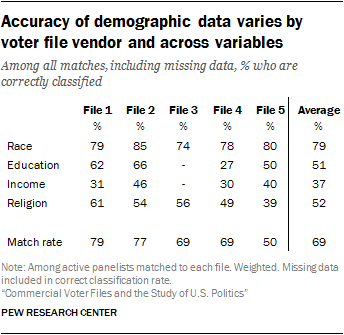 Commercial Voter Files and the Study of U S  Politics - Pew