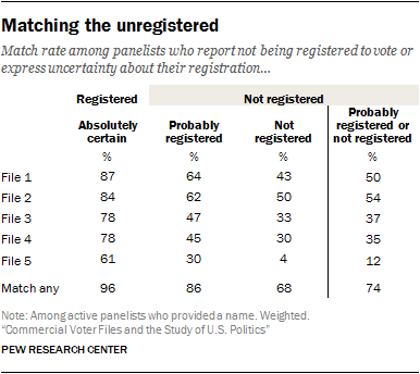 How well do the voter files cover the unregistered? - Pew